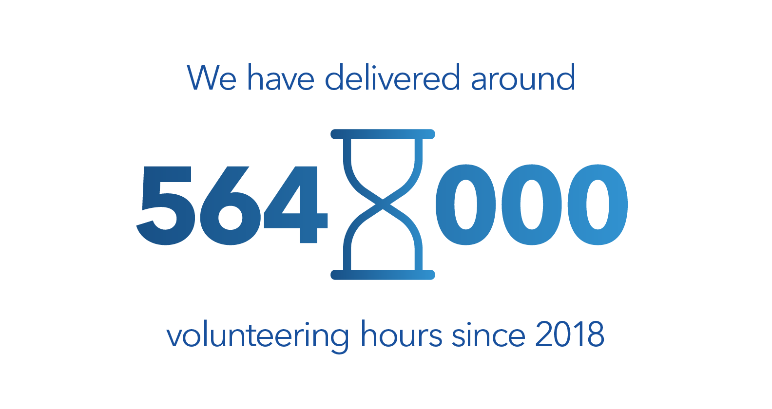 We've made a commitment to deliver 564,000 volunteering hours by the end of 2020