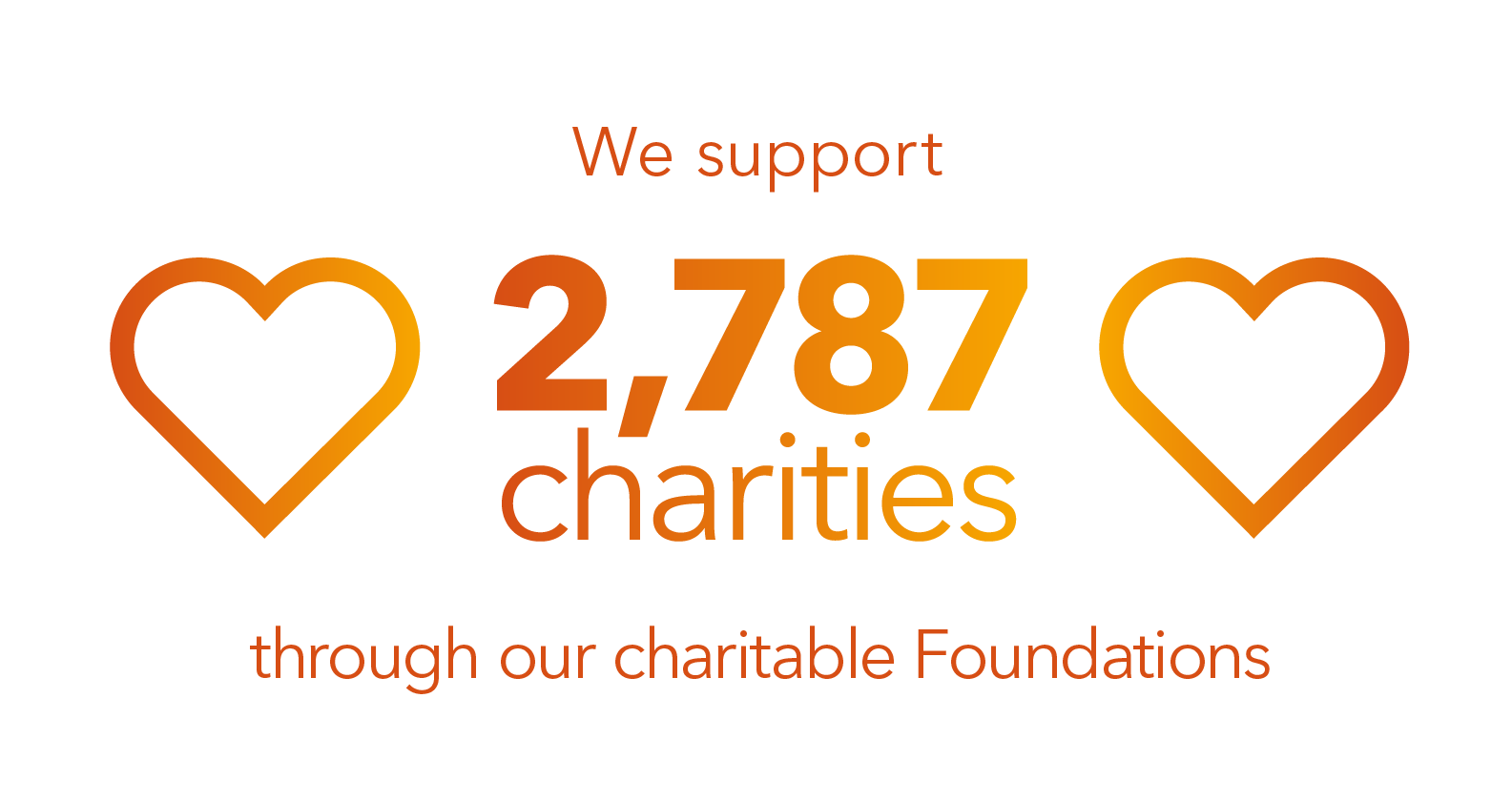 We support over 2,787 charities through our charitable foundations