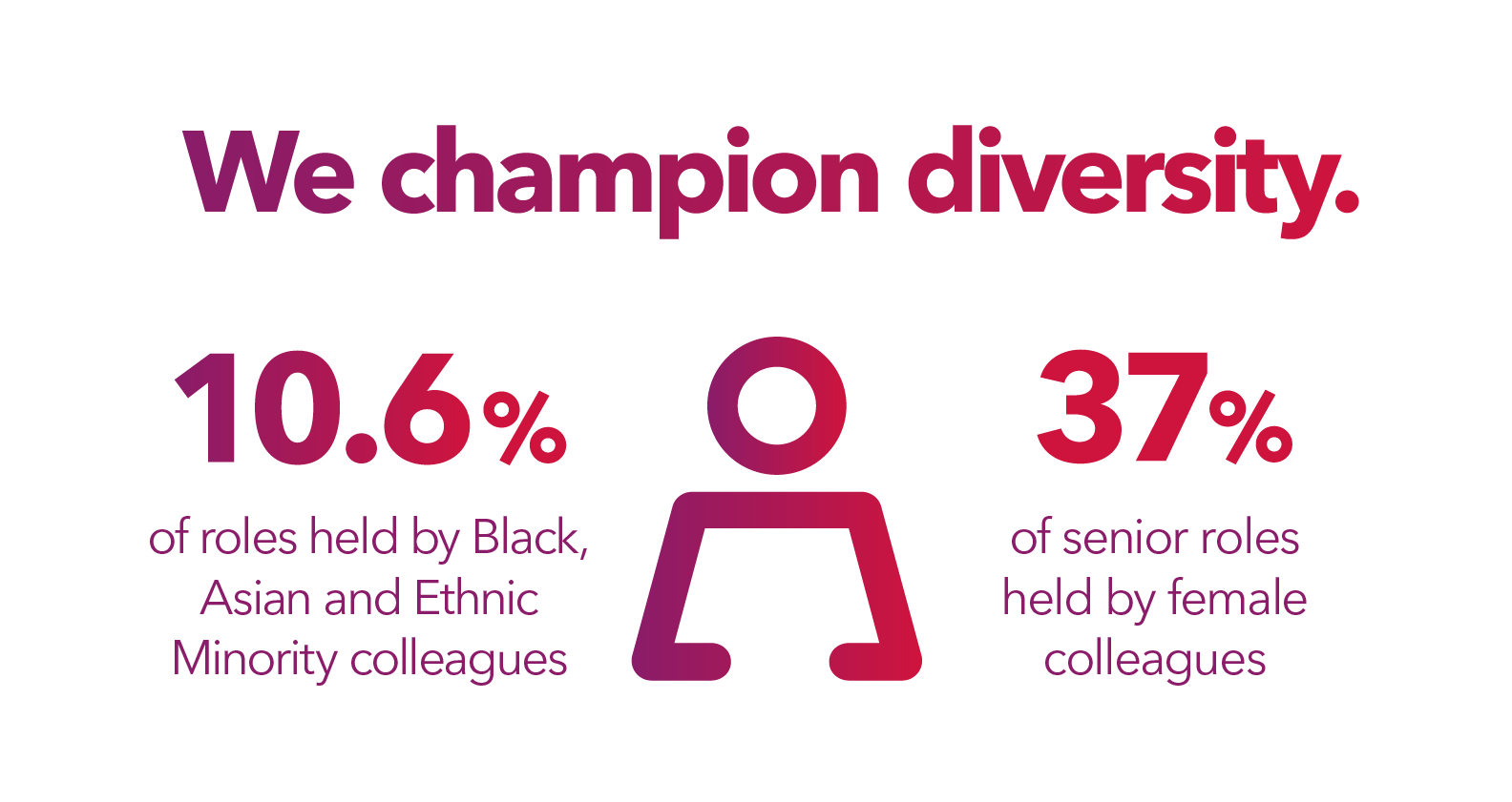 We champion diversity. Over 10.6% of roles are held by black asian and ethnic minority colleagues