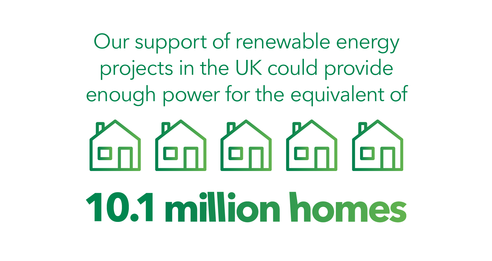 Our support for renewable energy projects in the UK can now provide enouch power for 10.1 mil homes