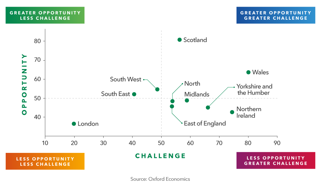 Scatter graph showing the green growth opportunity score position of each nation and region in the UK